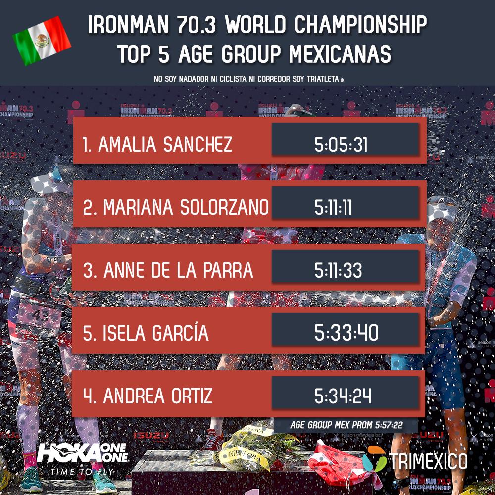 Resultados de las mexicanas en Ironman 70.3 World Championship